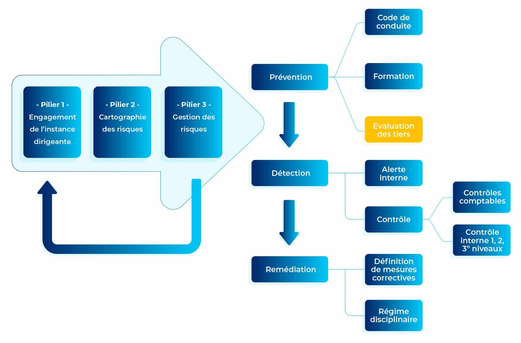 Schéma AFA - Loi Sapin 2